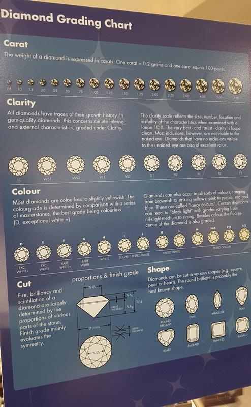 Diamond grading chart